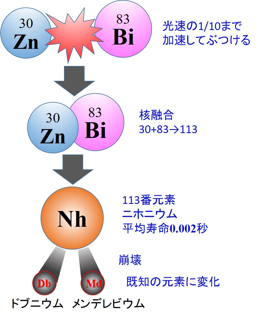 Nihonium3.jpg