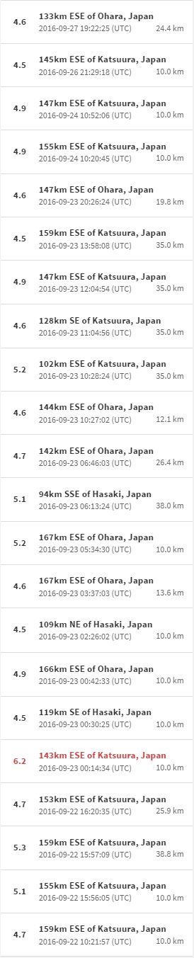 USGS,地震