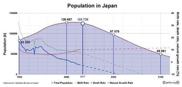 日本の人口予測